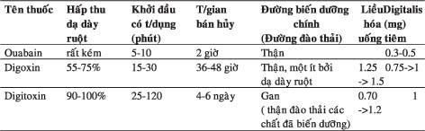 Suy-man-tim-B12