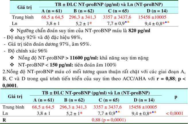 proBNP-H5